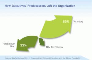 How Executives' Predecessors Left the Organization