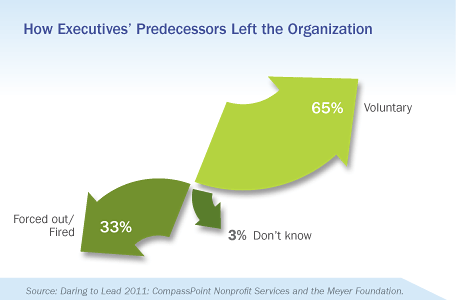 How Executives' Predecessors Left the Organization, Daring to Lead 2011