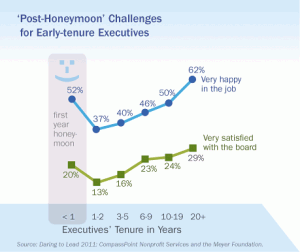 'Post-Honeymoon' Challenges for Early-tenure Executives