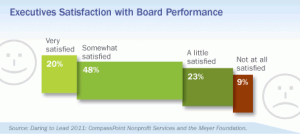 Executive Satisfaction with Board Performance