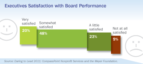 Executive Satisfaction with Board Performance, Daring to Lead 2011