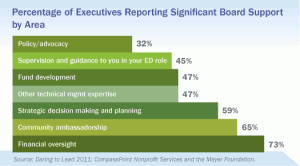 Executives Reporting Significant Board Support