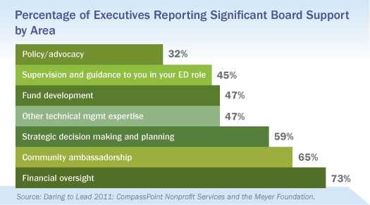Executives Reporting Significant Board Support, Daring to Lead 2011