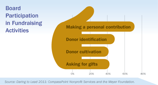 Board Participation in Fundraising, Daring to Lead 2011