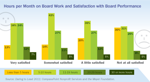 Hours per Month Spent on Board Work and Satisfaction with Board