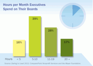 Hours per Month Executives Spend on Their Boards