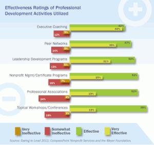 Effectiveness Ratings of Professional Development Activities Utilized