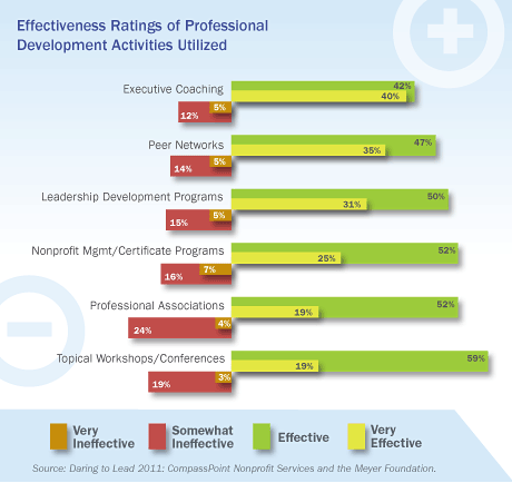 Effectiveness Ratings of Professional Development Activities Utilized