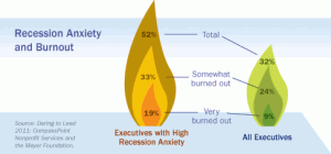 Recession Impact on Anxiety and Burnout