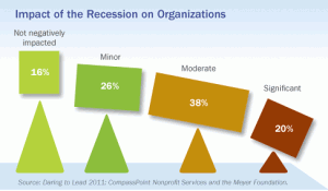 Impact of the Recession on Organizations