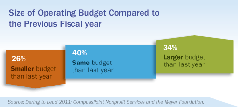 Operating Budget Compared to Prior Fiscal Year