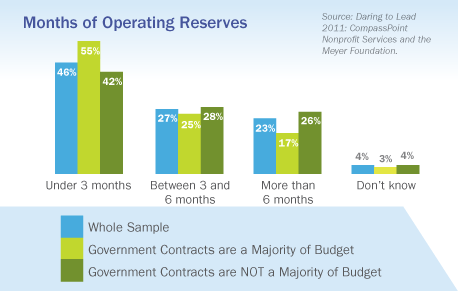 Months of Operating Reserves