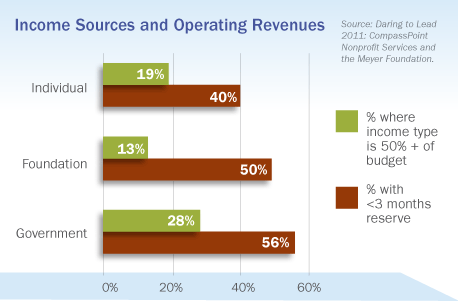Income Sources and Operating Revenues