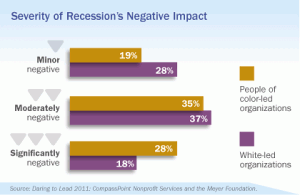 Severity of Recession's Negative Impact
