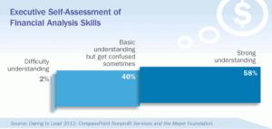 Executive Self-Assessment of Financial Skills