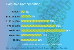 Chart-ExecCompensation