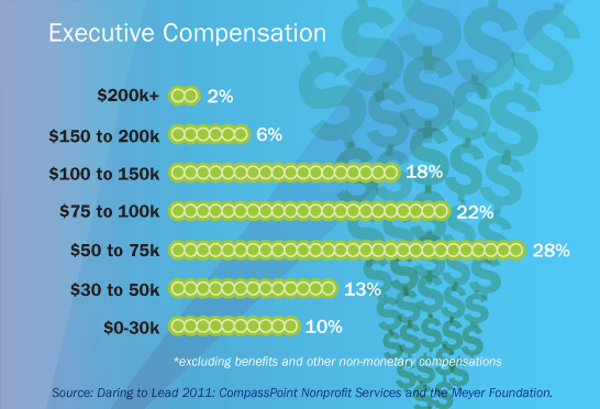 chart of nonprofit executive director compensation, 2011